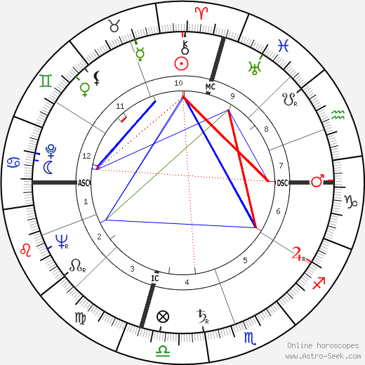 John Royster Thurman tema natale, oroscopo, John Royster Thurman oroscopi gratuiti, astrologia