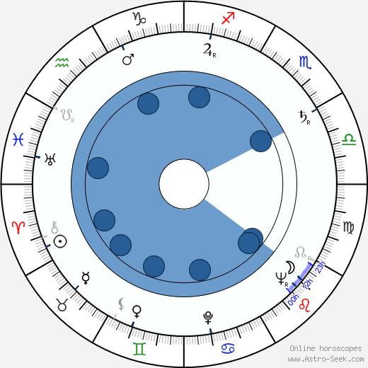 Joseph Ruskin wikipedia, horoscope, astrology, instagram