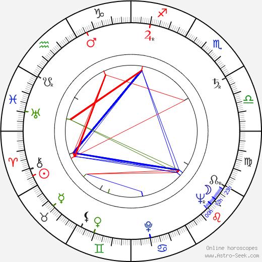 Joseph Ruskin birth chart, Joseph Ruskin astro natal horoscope, astrology