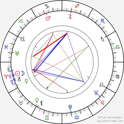 Juliska Koka день рождения гороскоп, Juliska Koka Натальная карта онлайн