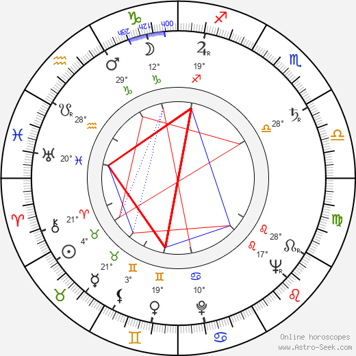 Kalevi Koski birth chart, biography, wikipedia 2018, 2019