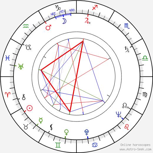 Kalevi Koski astro natal birth chart, Kalevi Koski horoscope, astrology