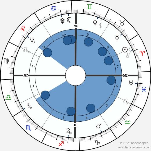 Kenneth Noland wikipedia, horoscope, astrology, instagram
