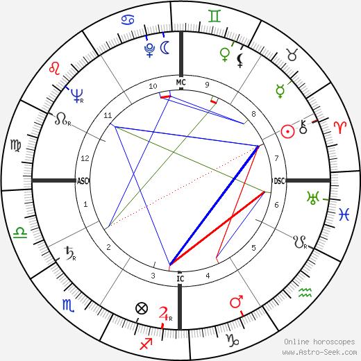 Кеннет Ноланд Kenneth Noland день рождения гороскоп, Kenneth Noland Натальная карта онлайн