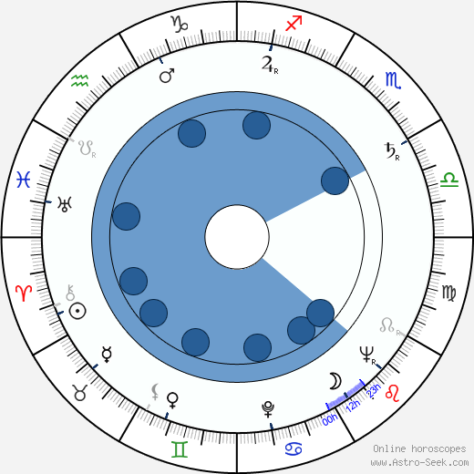 Ludmila Romportlová wikipedia, horoscope, astrology, instagram