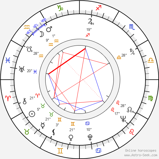 Marie Nováková birth chart, biography, wikipedia 2019, 2020