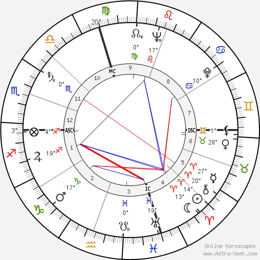 Marlon Brando birth chart, biography, wikipedia 2017, 2018