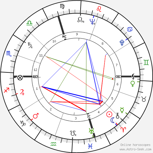 Marlon Brando astro natal birth chart, Marlon Brando horoscope, astrology