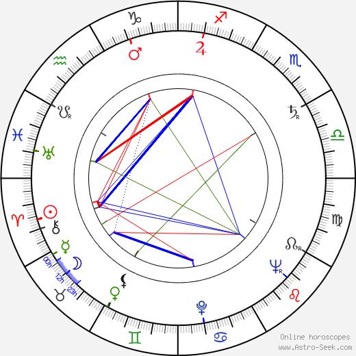 Miroslav Skála день рождения гороскоп, Miroslav Skála Натальная карта онлайн