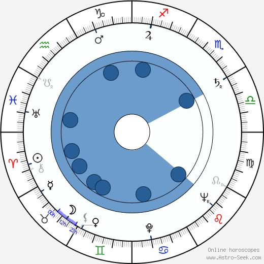 Nick Perito wikipedia, horoscope, astrology, instagram