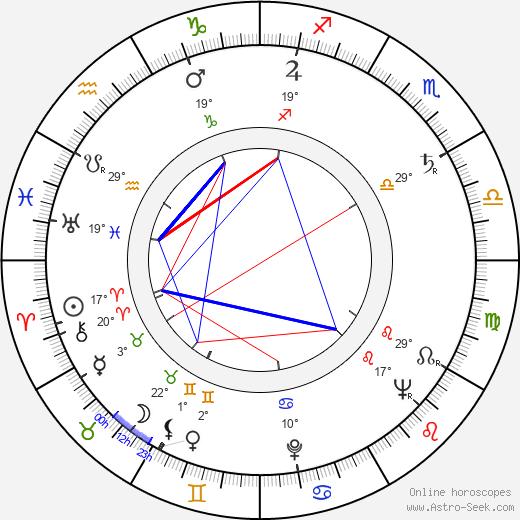 Nick Perito birth chart, biography, wikipedia 2020, 2021