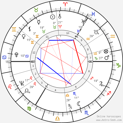 Nina Foch birth chart, biography, wikipedia 2019, 2020