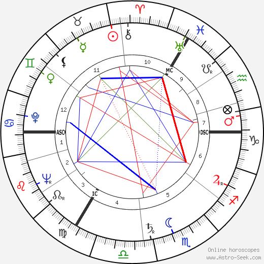 Nina Foch astro natal birth chart, Nina Foch horoscope, astrology