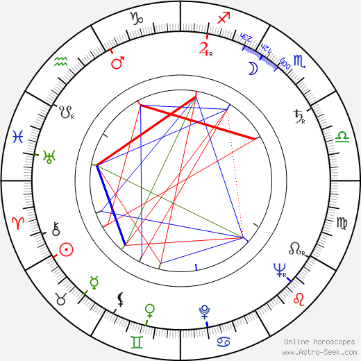 Paul Budsko birth chart, Paul Budsko astro natal horoscope, astrology