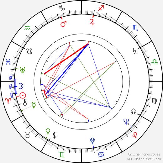 Peter Hawkins день рождения гороскоп, Peter Hawkins Натальная карта онлайн