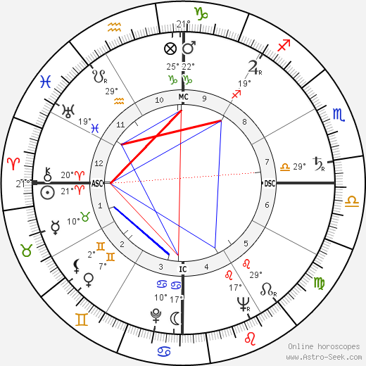Raymond Barre birth chart, biography, wikipedia 2019, 2020