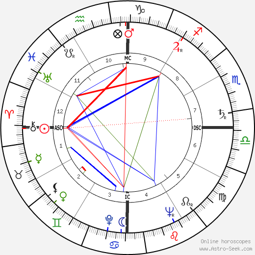 Raymond Barre birth chart, Raymond Barre astro natal horoscope, astrology