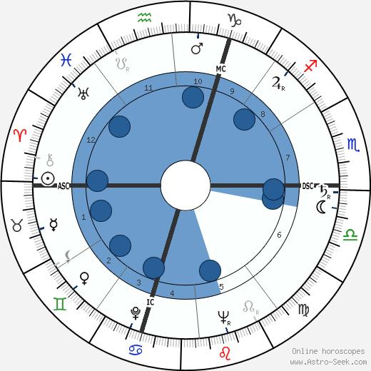 Regina Ullmann wikipedia, horoscope, astrology, instagram