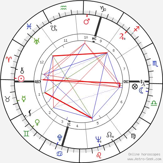 Regina Ullmann birth chart, Regina Ullmann astro natal horoscope, astrology