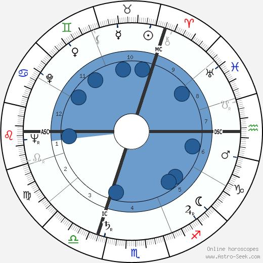 Ruth Leuwerik wikipedia, horoscope, astrology, instagram