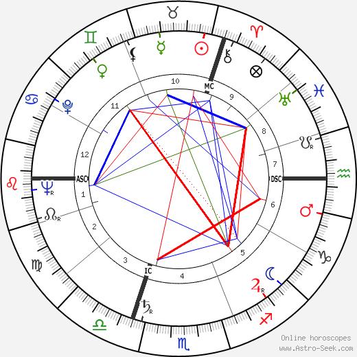 Ruth Leuwerik birth chart, Ruth Leuwerik astro natal horoscope, astrology