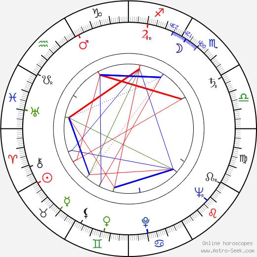 Slávka Budínová astro natal birth chart, Slávka Budínová horoscope, astrology