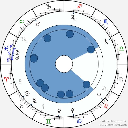 Villen Azarov wikipedia, horoscope, astrology, instagram