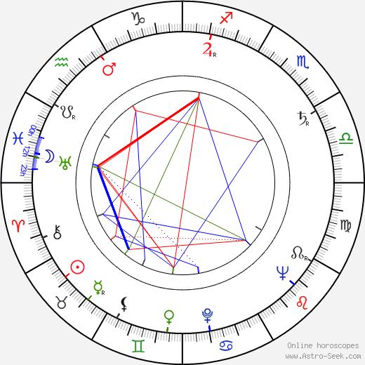 Villen Azarov tema natale, oroscopo, Villen Azarov oroscopi gratuiti, astrologia