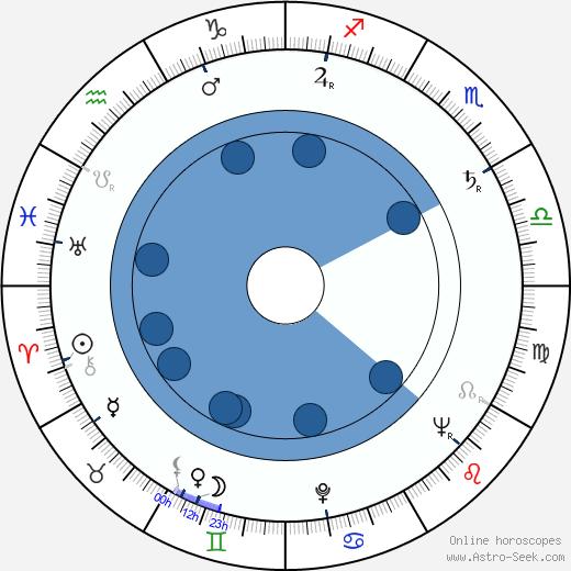 Ward Wood wikipedia, horoscope, astrology, instagram