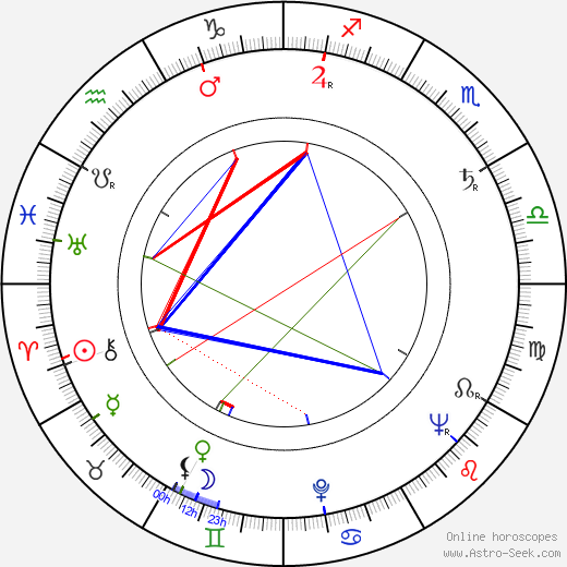 Ward Wood birth chart, Ward Wood astro natal horoscope, astrology