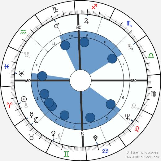 Yannick Bellon wikipedia, horoscope, astrology, instagram