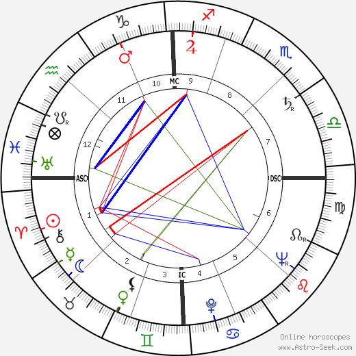 Янник Беллон Yannick Bellon день рождения гороскоп, Yannick Bellon Натальная карта онлайн