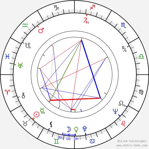 Albert Band день рождения гороскоп, Albert Band Натальная карта онлайн