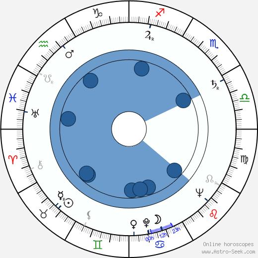 Bulat Okudzhava wikipedia, horoscope, astrology, instagram
