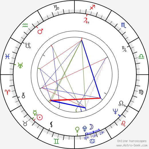 Булат Шалвович Окуджава Bulat Okudzhava день рождения гороскоп, Bulat Okudzhava Натальная карта онлайн