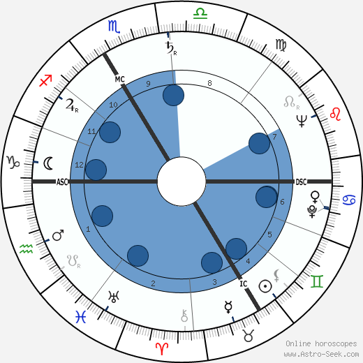Charles Aznavour horoscope, astrology, sign, zodiac, date of birth, instagram