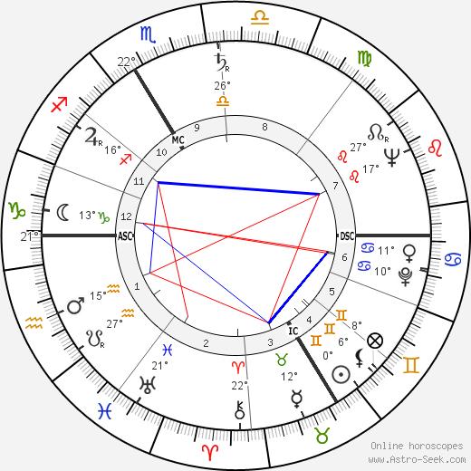 Charles Aznavour birth chart, biography, wikipedia 2018, 2019