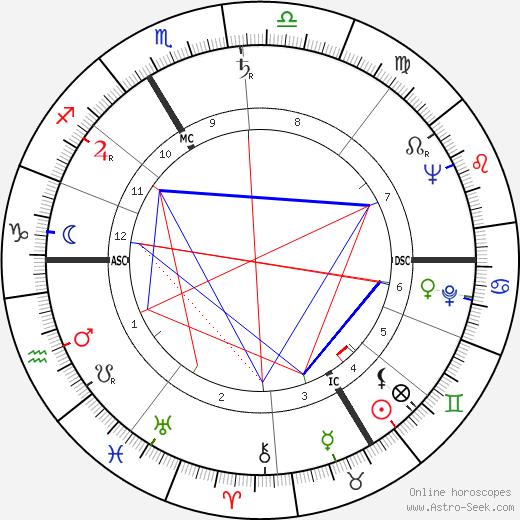 Charles Aznavour astro natal birth chart, Charles Aznavour horoscope, astrology