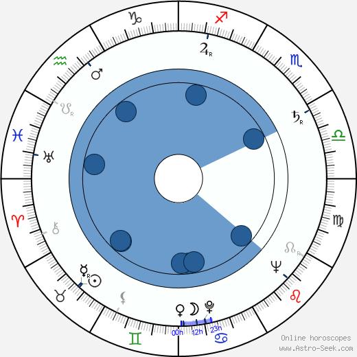 Charles B. Fitzsimons wikipedia, horoscope, astrology, instagram