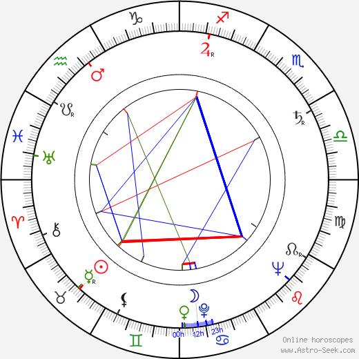 Charles B. Fitzsimons birth chart, Charles B. Fitzsimons astro natal horoscope, astrology