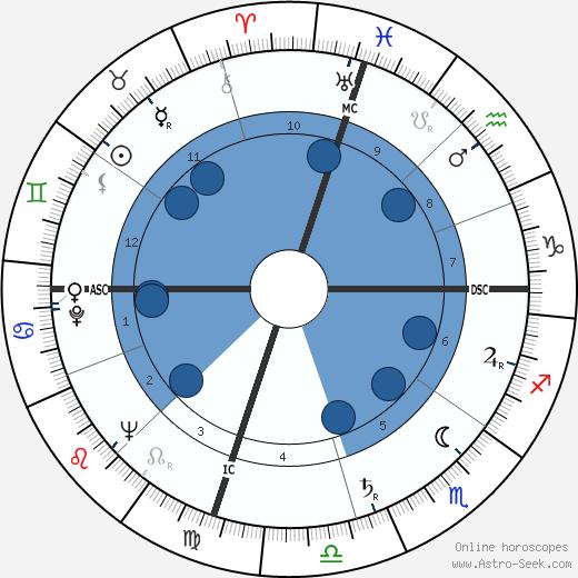 Choo Choo Justice wikipedia, horoscope, astrology, instagram