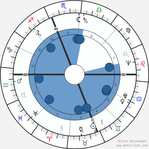 Claude Moss wikipedia, horoscope, astrology, instagram