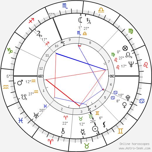Claude Moss birth chart, biography, wikipedia 2019, 2020