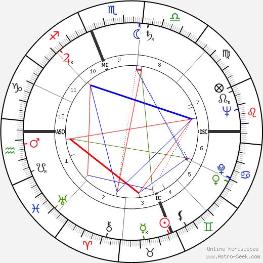 Claude Moss astro natal birth chart, Claude Moss horoscope, astrology