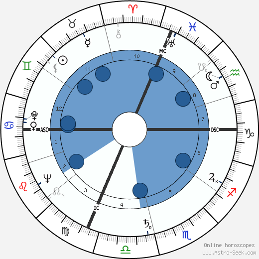 Dino Ballacci wikipedia, horoscope, astrology, instagram