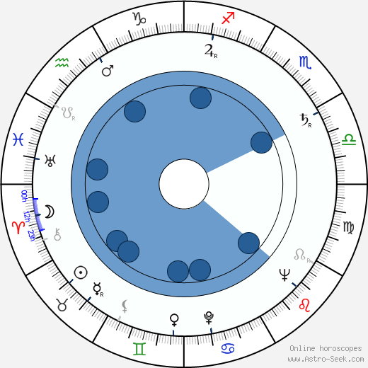 Dodo Abashidze wikipedia, horoscope, astrology, instagram