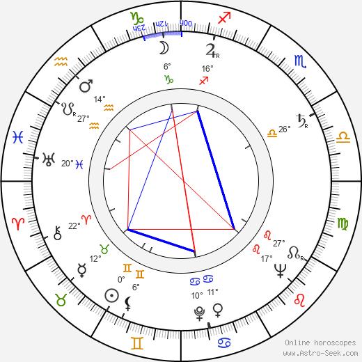 Doris Schade birth chart, biography, wikipedia 2020, 2021