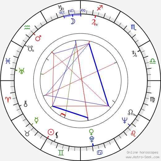 Doris Schade birth chart, Doris Schade astro natal horoscope, astrology