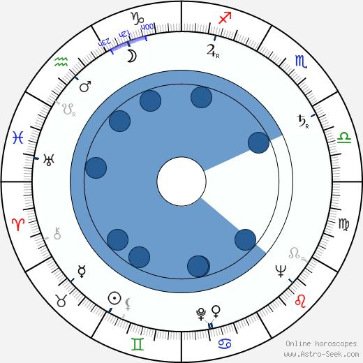 Erik Løchen wikipedia, horoscope, astrology, instagram