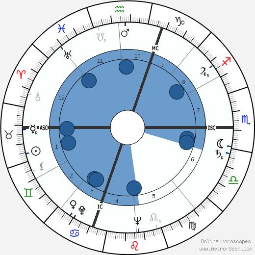 Gabriel Bacquier wikipedia, horoscope, astrology, instagram